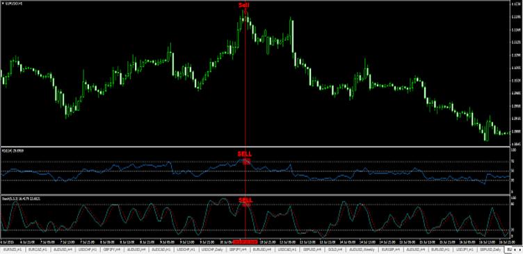 Strategie di trading redditizie