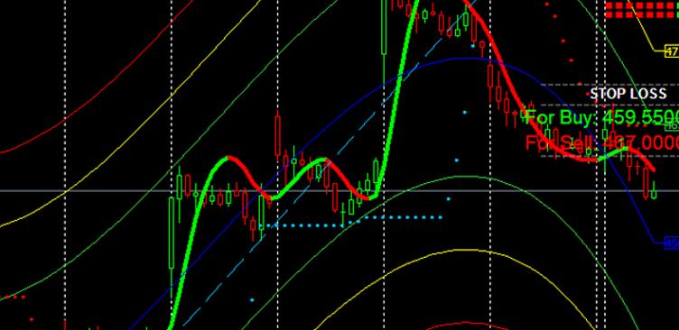 I vantaggi dei software di trading automatici