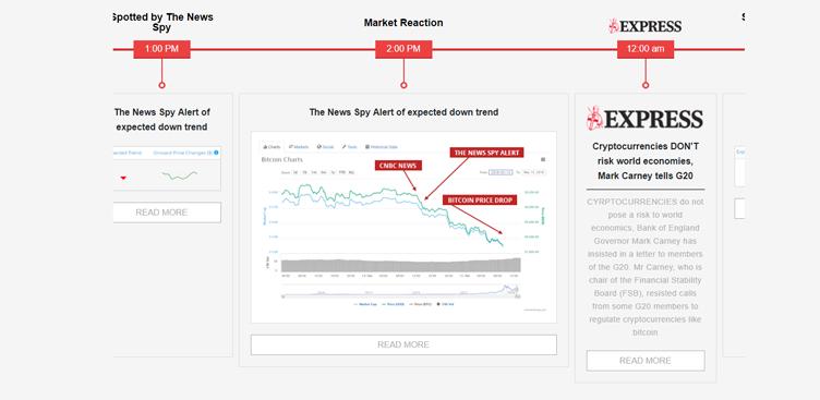 Come funziona la piattaforma di trading News Spy?