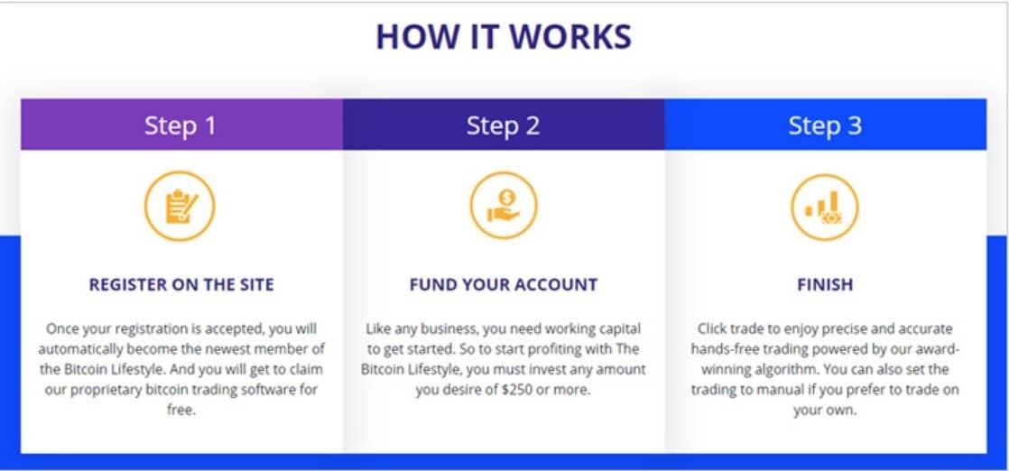 Come funziona Bitcoin Lifestyle