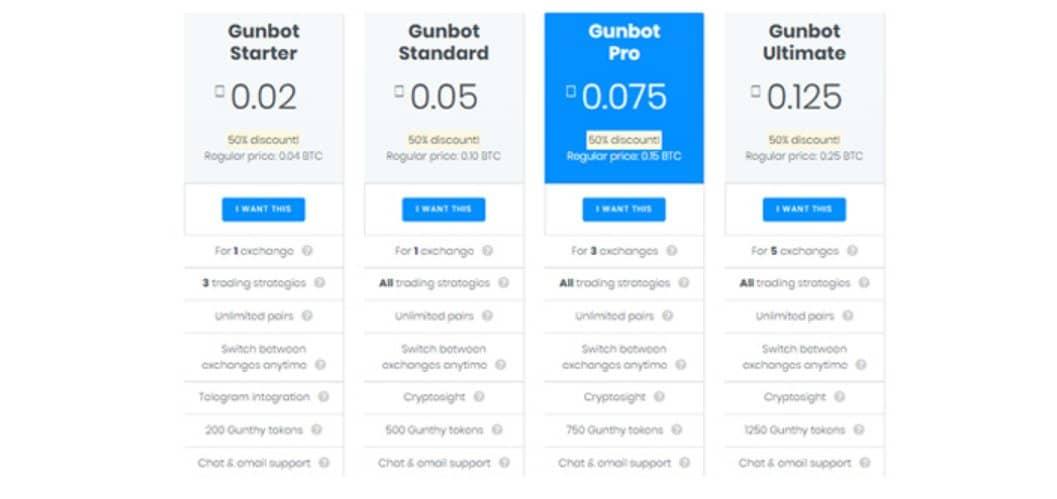 Cosa offre veramente GunBot a un trader