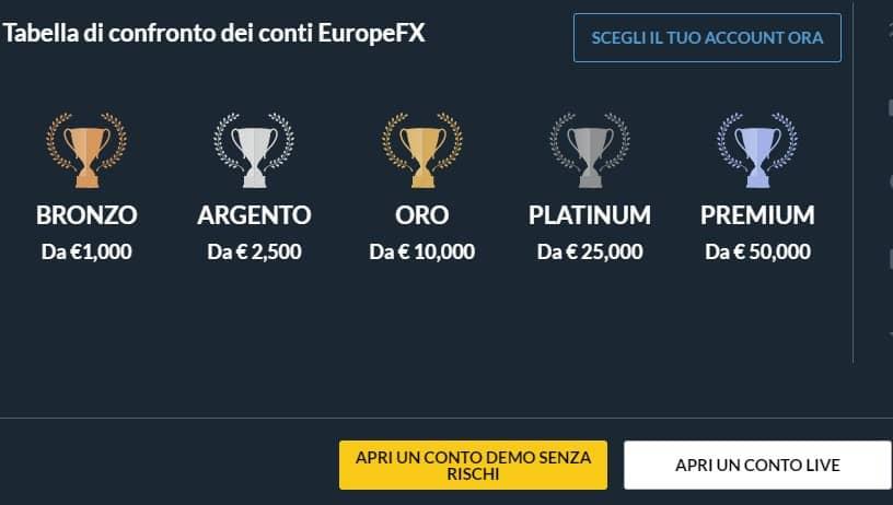 EuropeFX conto