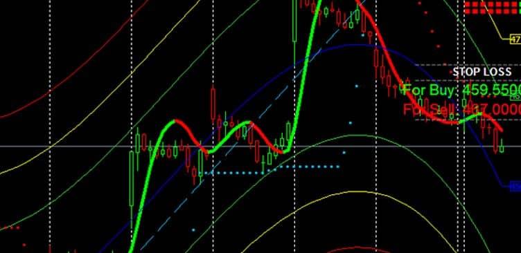 software DI trading automatici