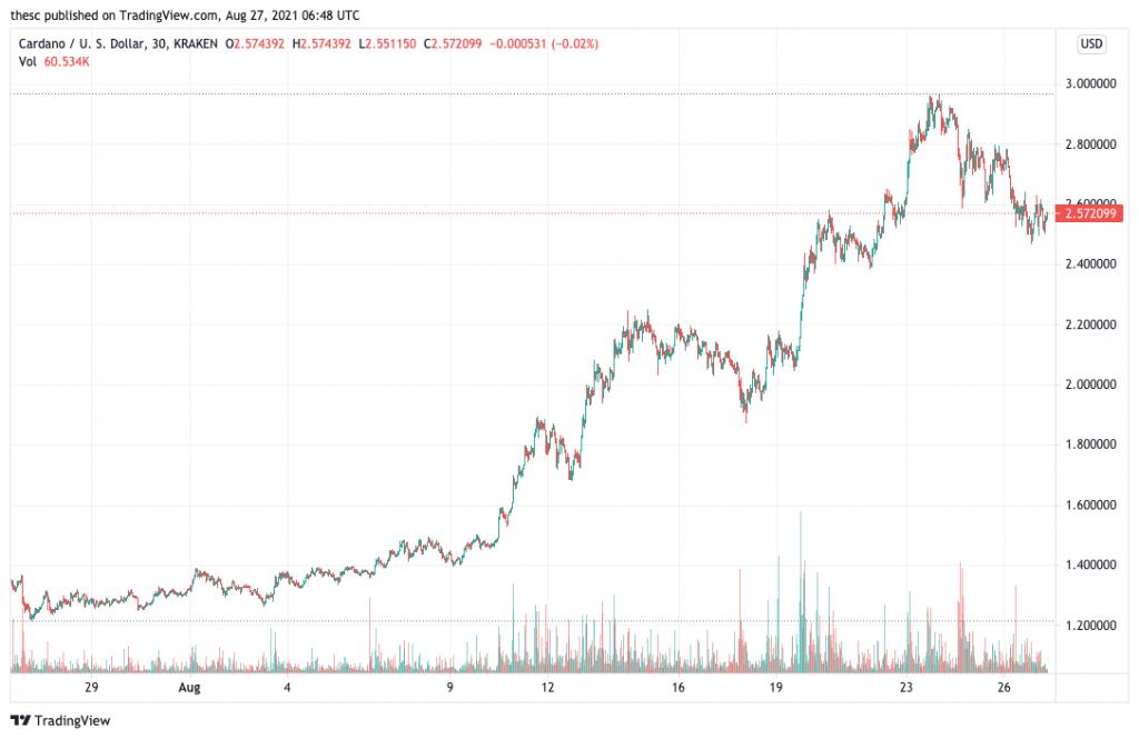 Grafico dei prezzi di Cardano (ADA): queste 5 criptovalute potrebbero vedere un boom dei prezzi questo fine settimana.