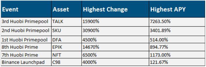 Huobi: il prezzo di TALK supportato da portafoglio NFT aumenta del 15,900% durante il 3° evento primepool