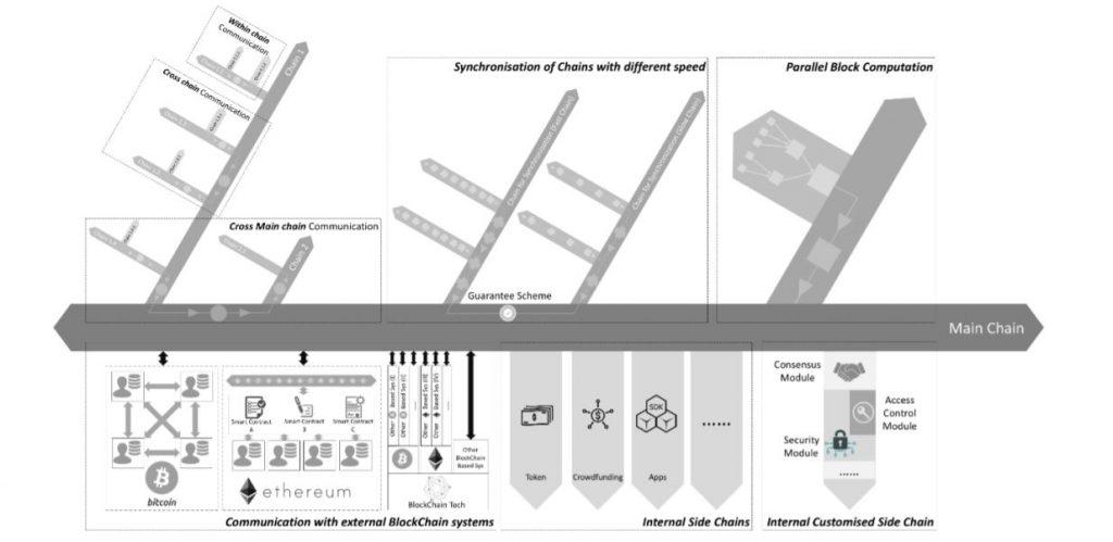 Risoluzione dell'interoperabilità cross-chain con aelf